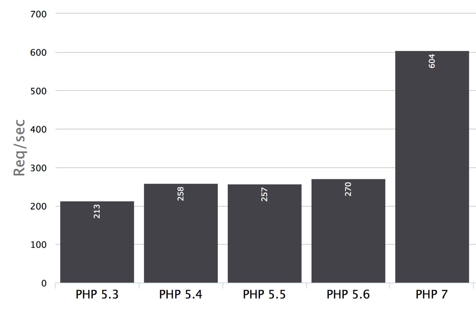 e294b1236456 A fenti diagramot megtekintve brutális különbséget láthatunk a PHP 5.x és  7-es verziói között. Sajnos ez nem részletezte a PHP 7.0-7.1-7.2  eltéréseit, ...
